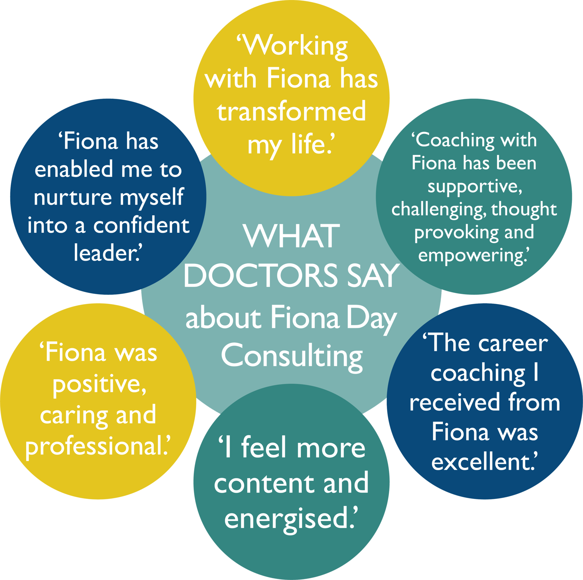 medical coaching infographic